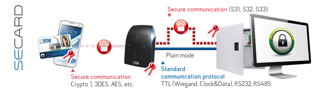 High-Security access - STid Security