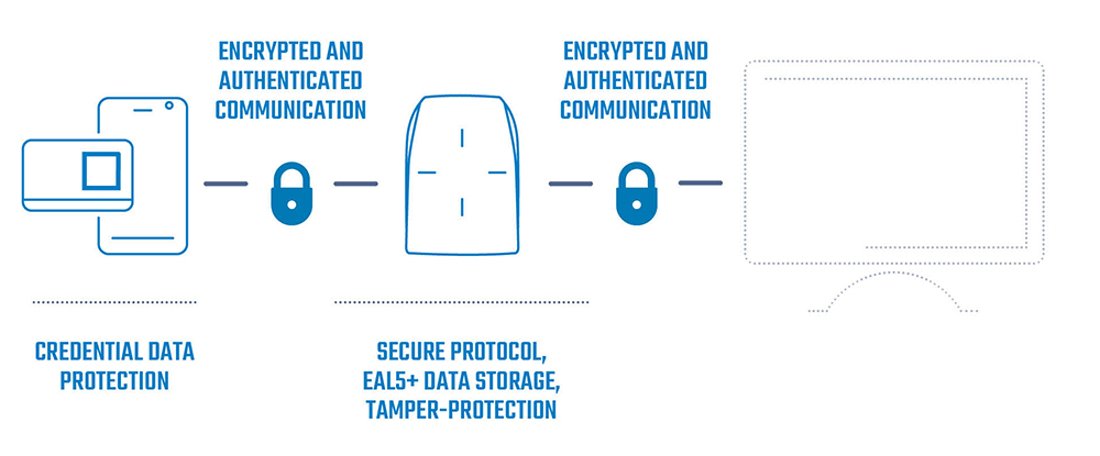 Scheme of end-to-end security at STid Security